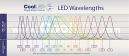 Spektren Spektrum LED Mikroskop CoolLED-LED-Wavelength-Graph